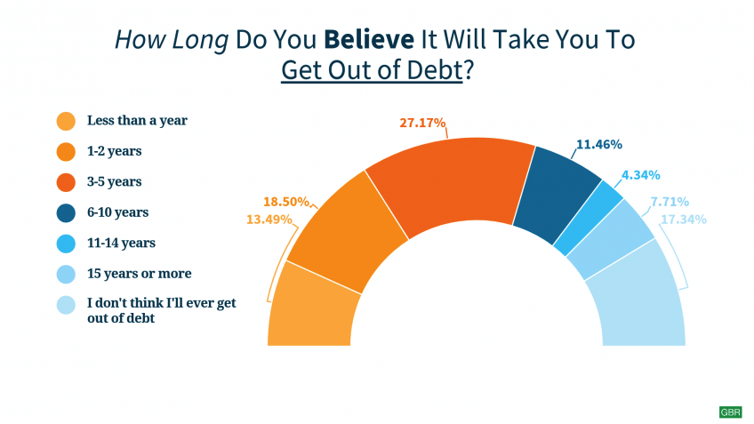 Survey: Respondents Feel Debt Is Manageable and Able To Be Paid Off